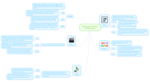 Mind Map: Data types and their characteristics