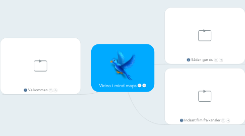 Mind Map: Video i mind maps