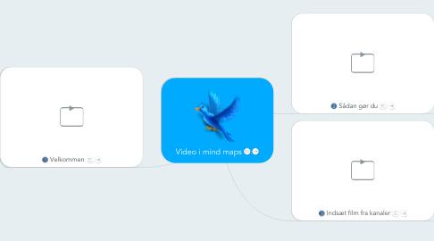 Mind Map: Video i mind maps