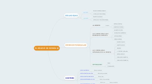 Mind Map: EL RELIEVE DE ESPAÑA