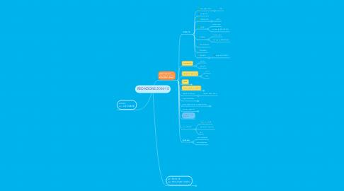Mind Map: REDAZIONE 2014-15