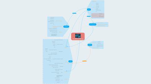 Mind Map: CRM TERMS & CONCEPT