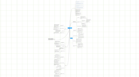 Mind Map: Gruppe C