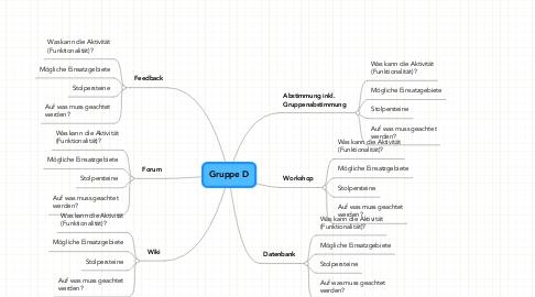 Mind Map: Gruppe D