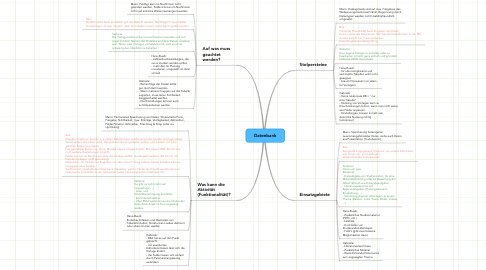 Mind Map: Datenbank