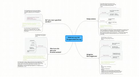 Mind Map: Abstimmung inkl. Gruppenabstimmung