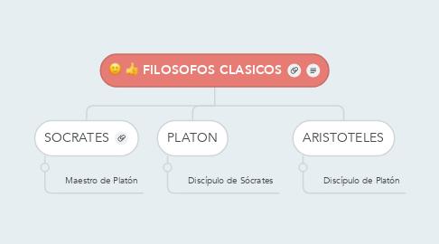 Mind Map: FILOSOFOS CLASICOS