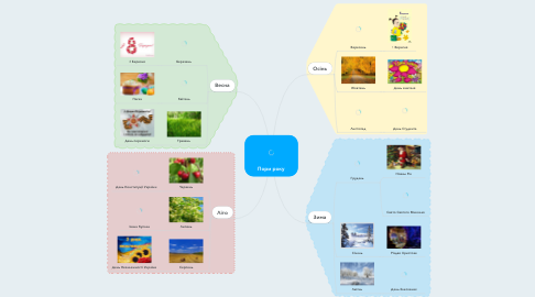 Mind Map: Пори року