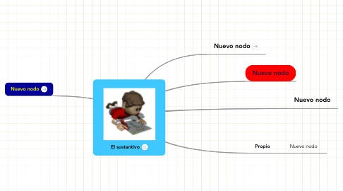 Mind Map: El sustantivo