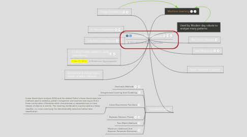 Mind Map: Pattern Recognition