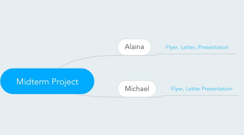 Mind Map: Midterm Project