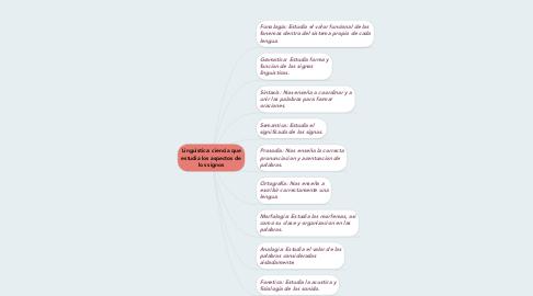 Mind Map: Linguistica: ciencia que estudia los aspectos de los signos