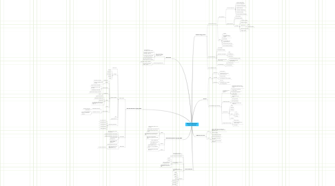 Mind Map: Database Implementation Module 5 (DSS 5525)