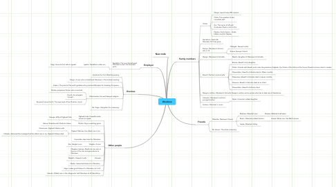 Mind Map: Okonkwo
