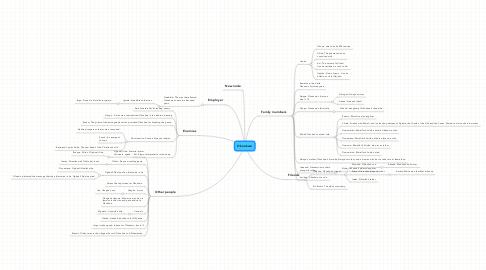 Mind Map: Okonkwo