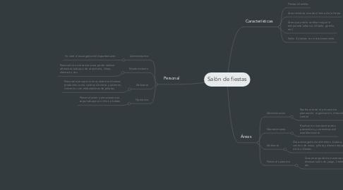 Mind Map: Salón de fiestas