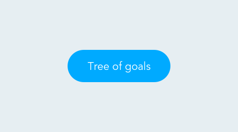 Mind Map: Tree of goals