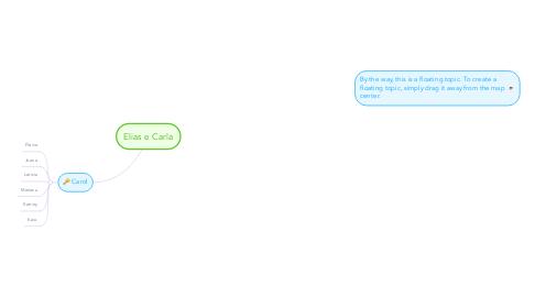 Mind Map: Elias e Carla