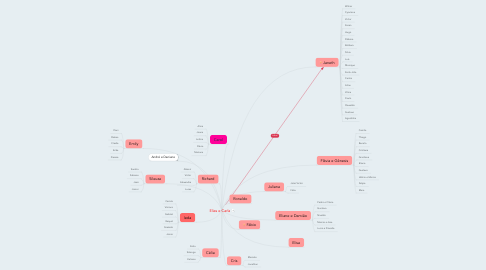 Mind Map: Elias e Carla