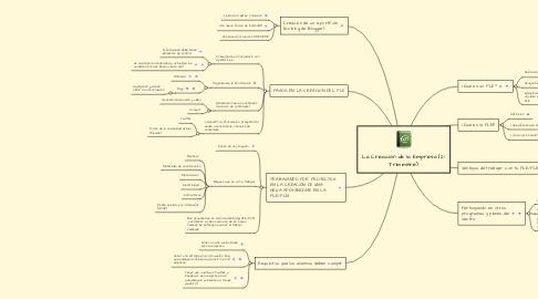 Mind Map: PLE para los alumnos de 3º ESO