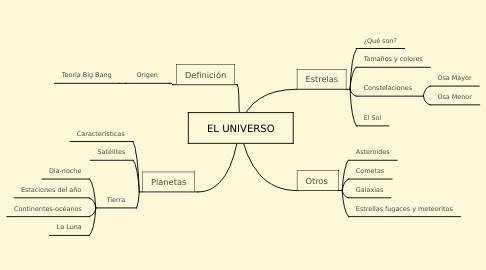 Mind Map: EL UNIVERSO