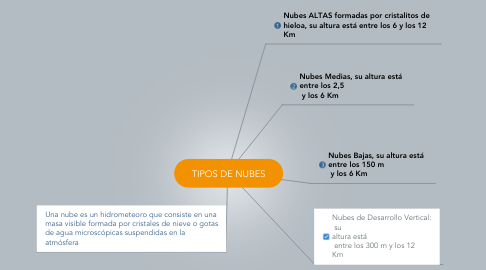 Mind Map: TIPOS DE NUBES