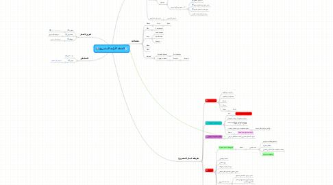 Mind Map: الخطة الأولية للمشروع