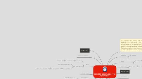 Mind Map: RECUSOS RENOVABLES Y NO RENOVABLES