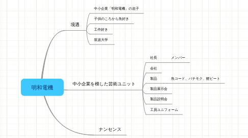 Mind Map: 明和電機