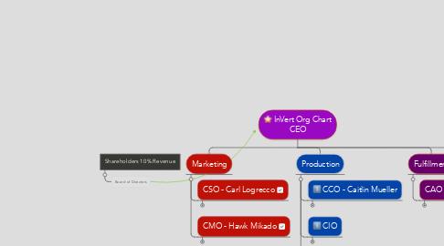 Mind Map: InVert Org Chart CEO