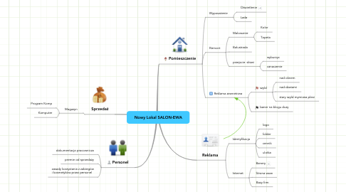 Mind Map: Nowy Lokal SALON-EWA