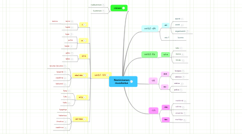 Mind Map: Nominisanon