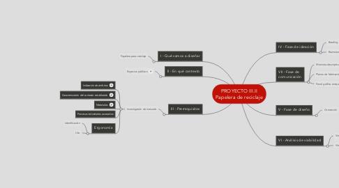 Mind Map: PROYECTO III.II Papelera de reciclaje