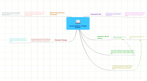 "Mind Map: Jeremy Thatcher ""Dragon