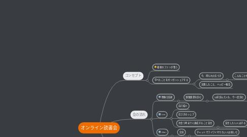 Mind Map: オンライン読書会