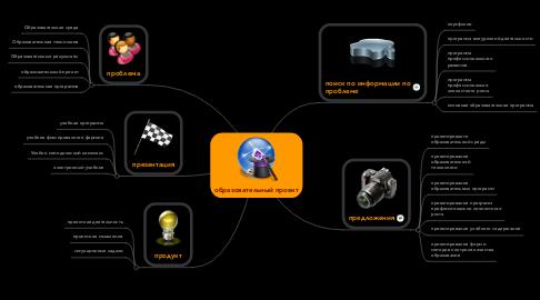 Mind Map: образовательный проект