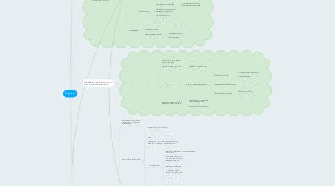 Mind Map: Коучинг