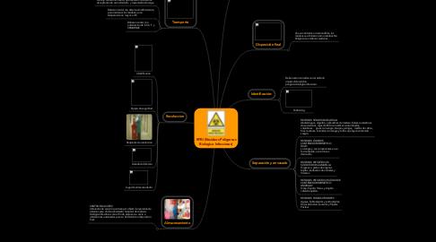 Mind Map: RPBI (Residuos Peligrosos Biologico Infecciosos)