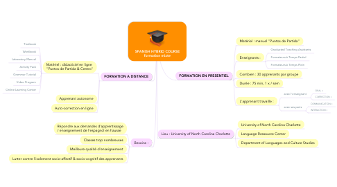 Mind Map: SPANISH HYBRID COURSE formation mixte