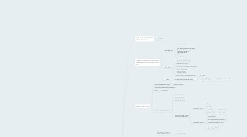 Mind Map: Коучинг Павлов