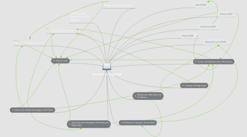 Mind Map: Secretaría de Seguridad