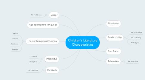 Mind Map: Children's Literature Characteristics