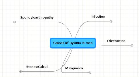 Mind Map: Causes of Dysuria in men