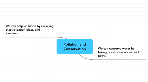 Mind Map: Pollution and Conservation