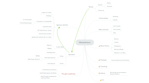 Mind Map: Meetadvisors