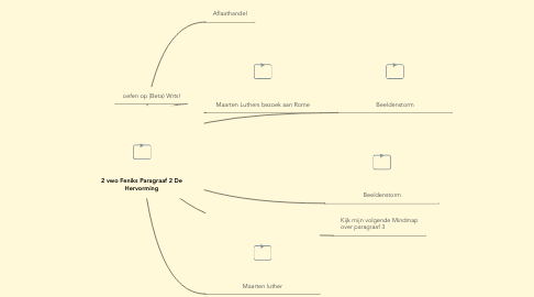 Mind Map: 2 vwo Feniks Paragraaf 2 DeHervorming