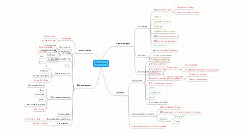 Mind Map: Проблемы