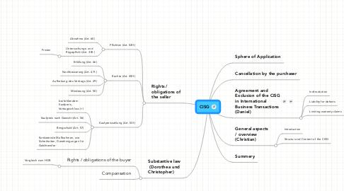 Mind Map: CISG