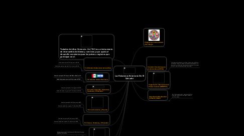 Mind Map: Las Relaciones Exteriores De El Salvador