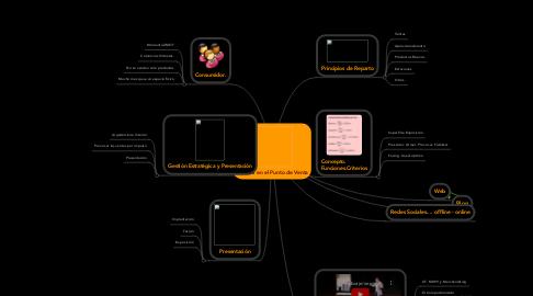 Mind Map: El lineal en el Punto de Venta